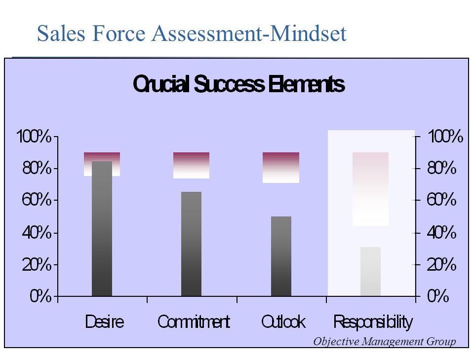 Sales Force Assessment-Mindset Objective Management Group