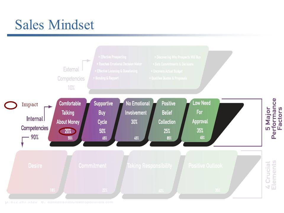 Sales Mindsets Sales Mindset Impact