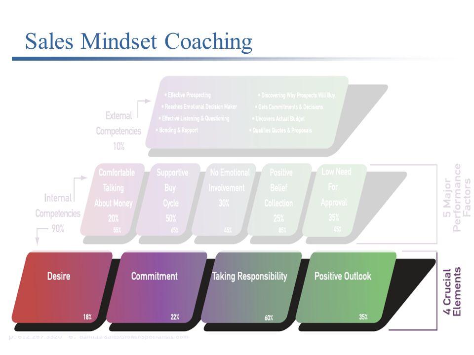 Sales Mindsets Sales Mindset Coaching