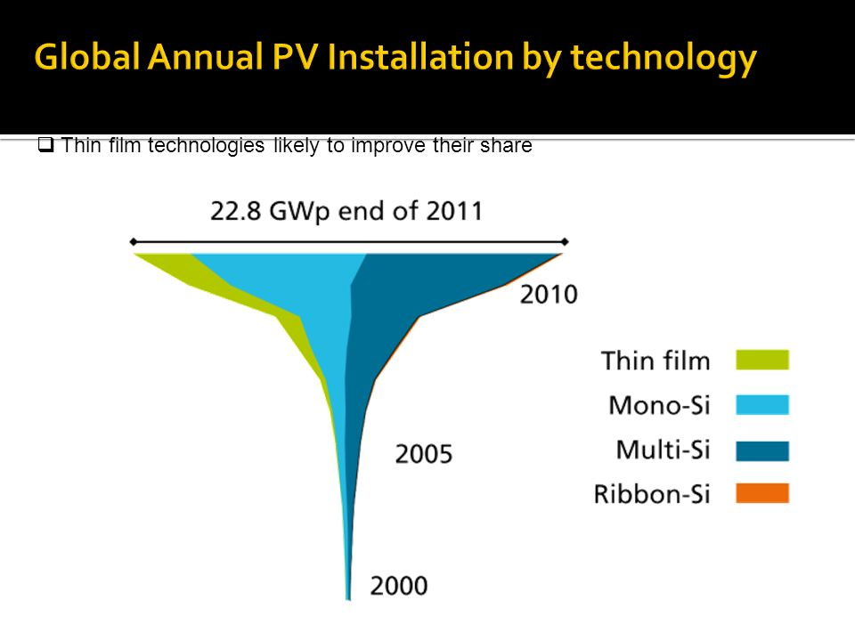 C-Si solar cell technology is dominant since its inception Thin film technologies likely to improve their share