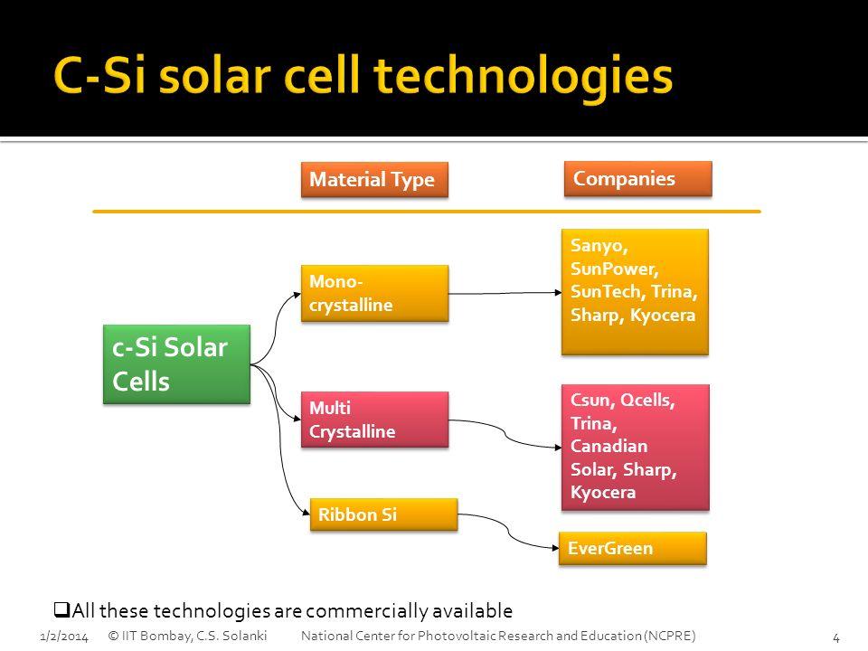 c-Si Solar Cells Mono- crystalline Multi Crystalline Companies Material Type Sanyo, SunPower, SunTech, Trina, Sharp, Kyocera EverGreen Csun, Qcells, T