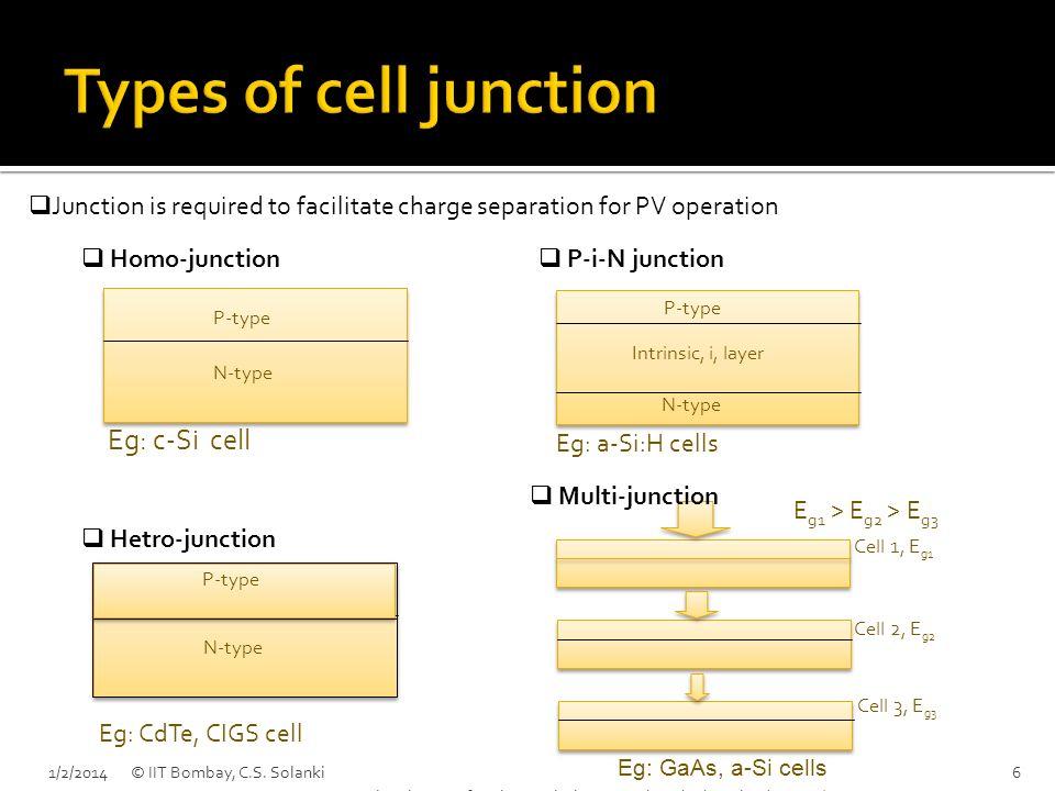 N-type P-type Eg: c-Si cell N-type P-type Eg: CdTe, CIGS cell Cell 1, E g1 Cell 2, E g2 Cell 3, E g3 E g1 > E g2 > E g3 N-type P-type Intrinsic, i, la