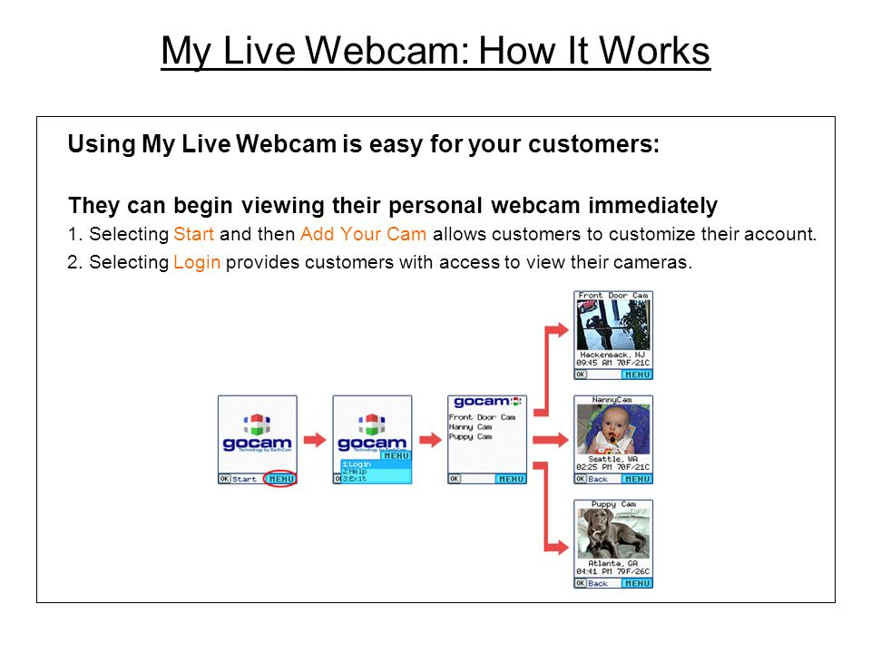 Using My Live Webcam is easy for your customers: They can begin viewing their personal webcam immediately 1.