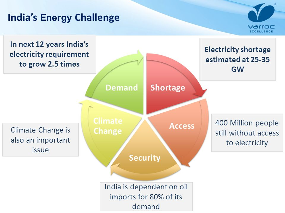 Indias Energy Challenge Shortage Access Security Climate Change Demand In next 12 years Indias electricity requirement to grow 2.5 times Climate Chang