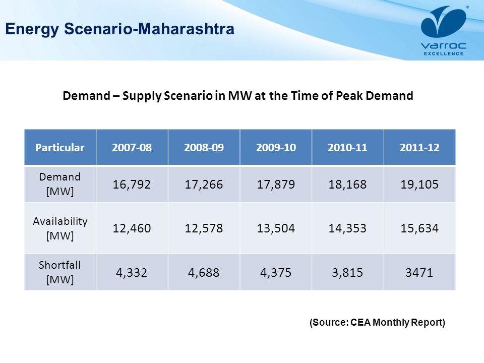 Energy Scenario-Maharashtra Particular2007-082008-092009-102010-112011-12 Demand [MW] 16,79217,26617,87918,16819,105 Availability [MW] 12,46012,57813,