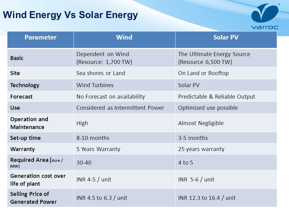 Wind Energy Vs Solar Energy ParameterWindSolar PV Basic Dependent on Wind (Resource: 1,700 TW) The Ultimate Energy Source (Resource 6,500 TW) SiteSea