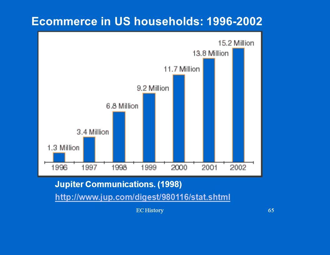 EC History65 Jupiter Communications. (1998) http://www.jup.com/digest/980116/stat.shtml Ecommerce in US households: 1996-2002