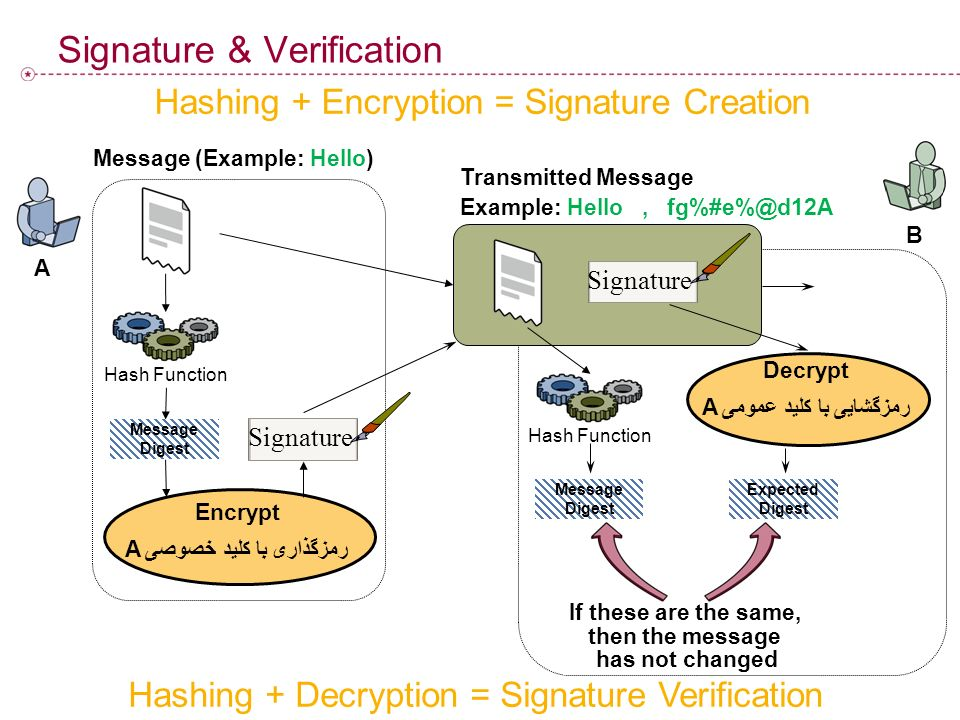Signature & Verification A B Hashing + Encryption = Signature Creation Hashing + Decryption = Signature Verification Transmitted Message Example: Hell