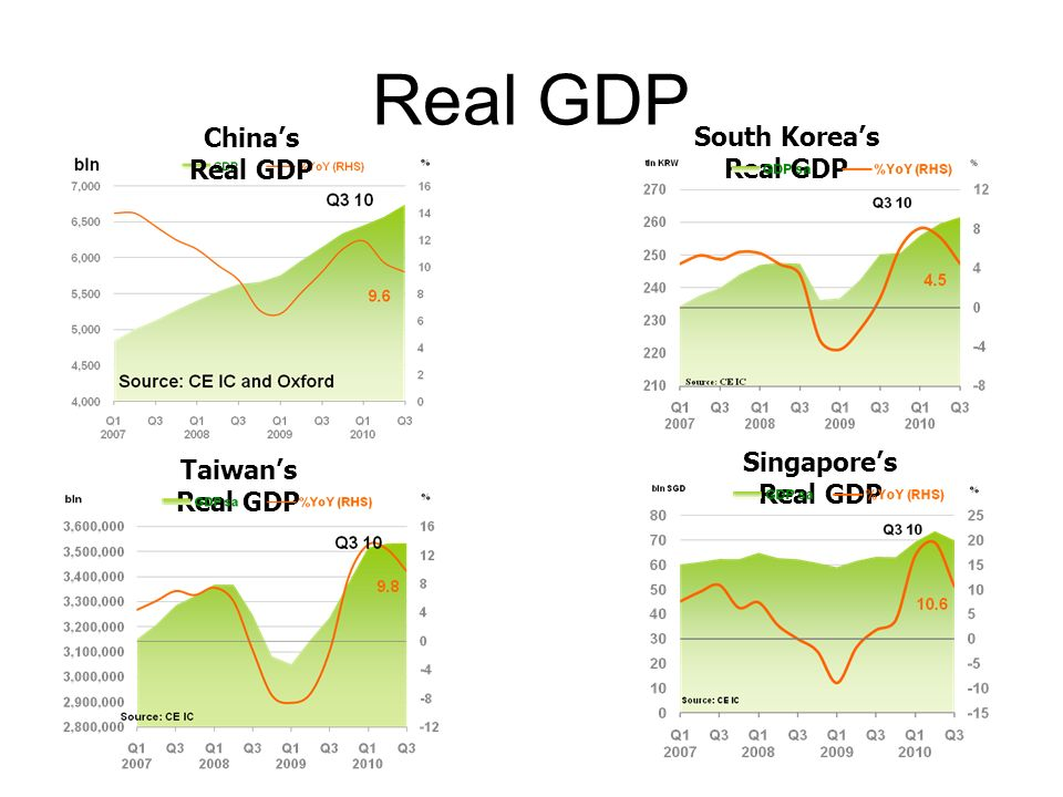 Real GDP South Koreas Real GDP Taiwans Real GDP Singapores Real GDP Chinas Real GDP