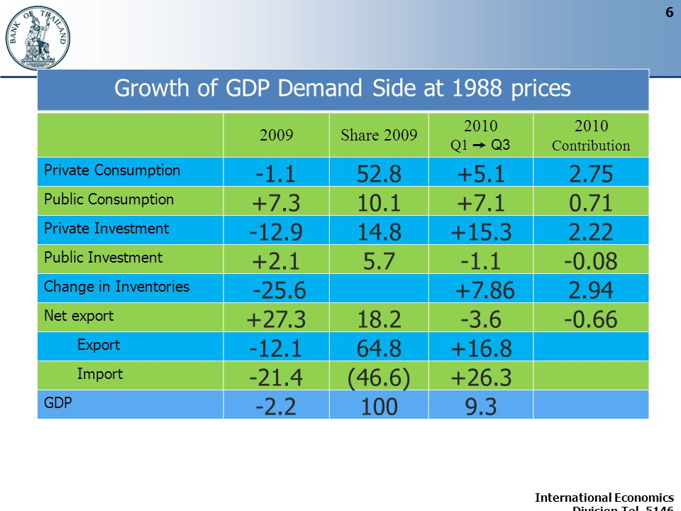 International Economics Division Tel. 5146 6 Growth of GDP Demand Side at 1988 prices 2009Share 2009 2010 Q1 Q3 2010 Contribution Private Consumption
