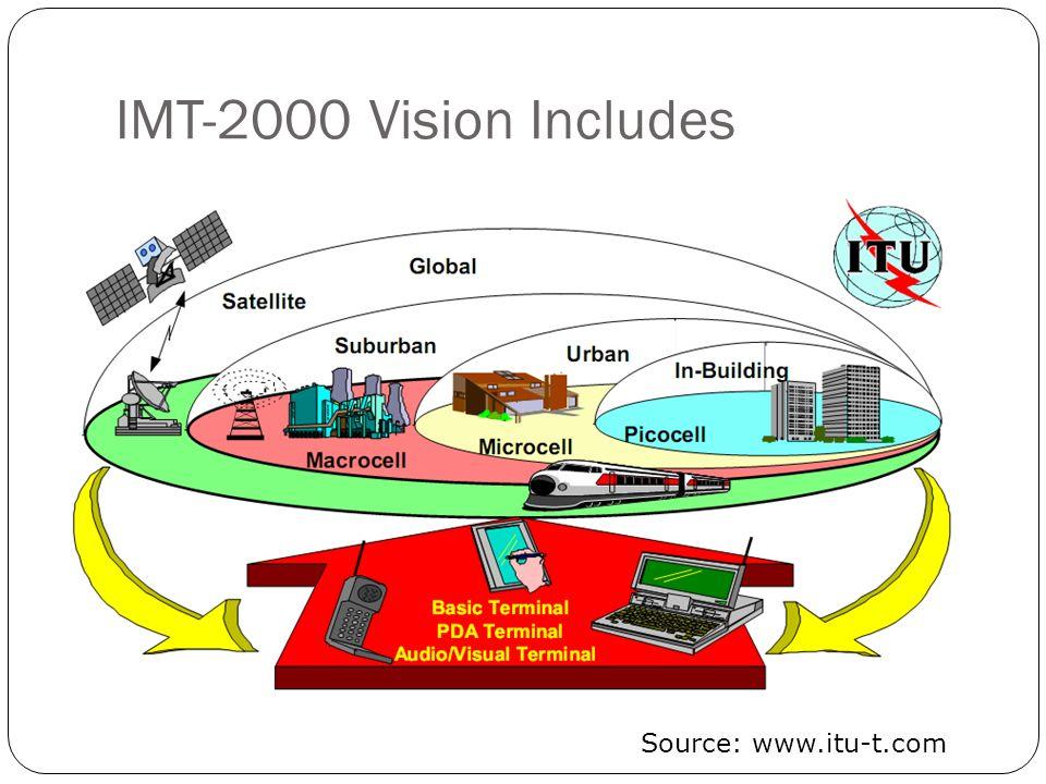 IMT-2000 Vision Includes Source: www.itu-t.com