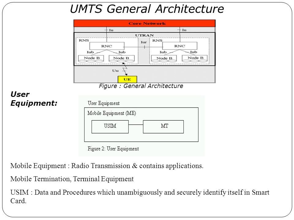 UMTS General Architecture Figure : General Architecture Mobile Equipment : Radio Transmission & contains applications. Mobile Termination, Terminal Eq