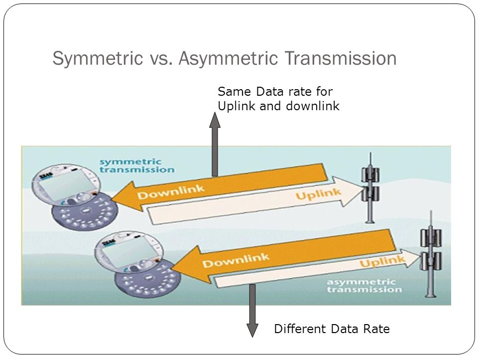Symmetric vs. Asymmetric Transmission Same Data rate for Uplink and downlink Different Data Rate