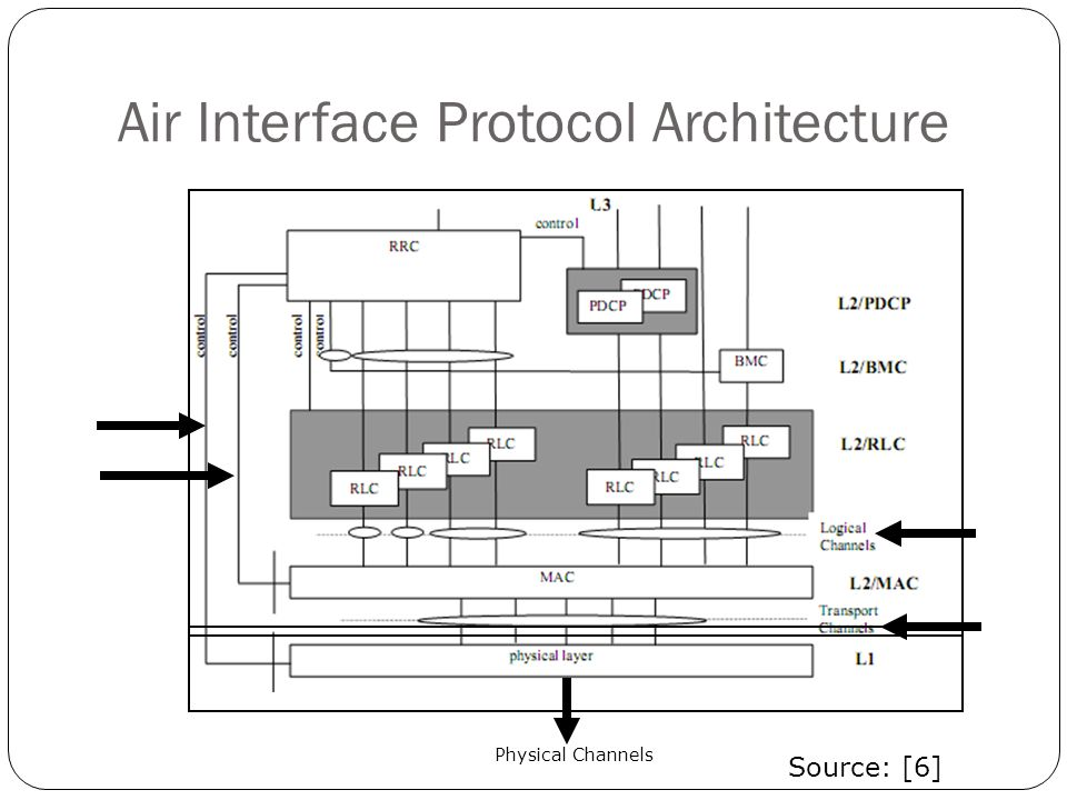Air Interface Protocol Architecture Source: [6] Physical Channels