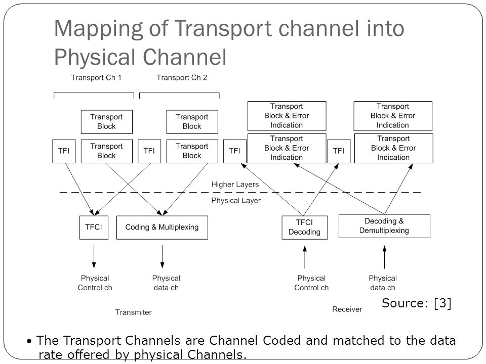 Mapping of Transport channel into Physical Channel Source: [3] The Transport Channels are Channel Coded and matched to the data rate offered by physic