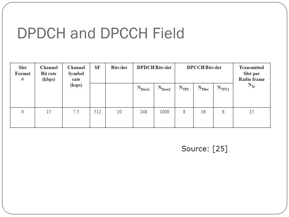 DPDCH and DPCCH Field Slot Format # Channel Bit rate (kbps) Channel Symbol rate (ksps) SFBits/slotDPDCH Bits/slotDPCCH Bits/slotTransmitted Slot per R