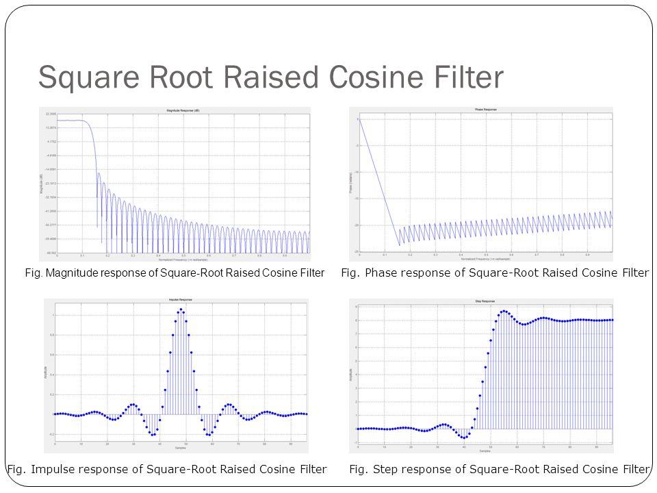 Square Root Raised Cosine Filter Fig. Magnitude response of Square-Root Raised Cosine Filter Fig. Phase response of Square-Root Raised Cosine Filter F