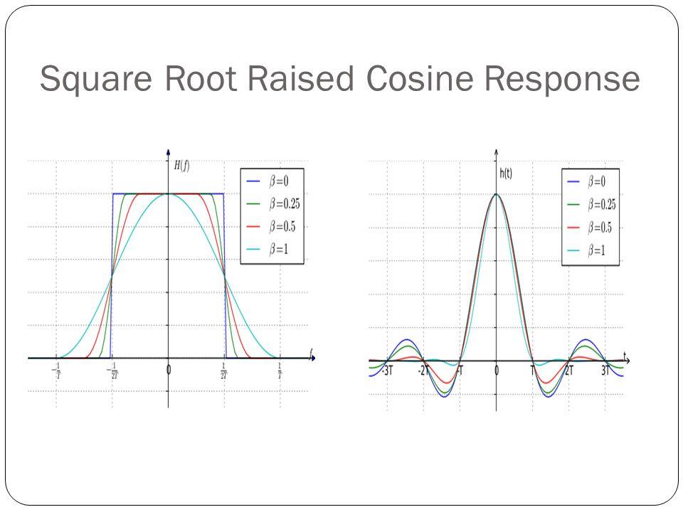 Square Root Raised Cosine Response