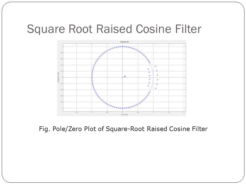 Square Root Raised Cosine Filter Fig. Pole/Zero Plot of Square-Root Raised Cosine Filter