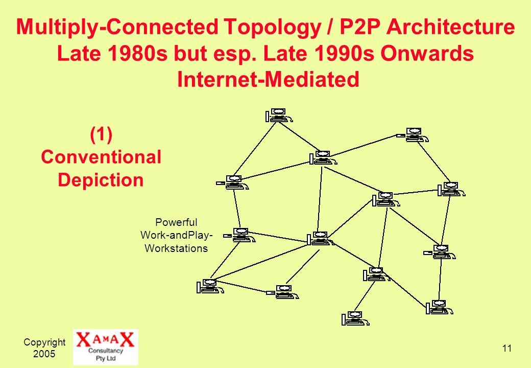 Copyright Multiply-Connected Topology / P2P Architecture Late 1980s but esp.