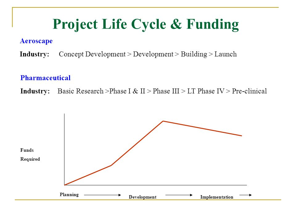Project Life Cycle & Funding Funds Required Planning DevelopmentImplementation Aeroscape Industry: Concept Development > Development > Building > Laun