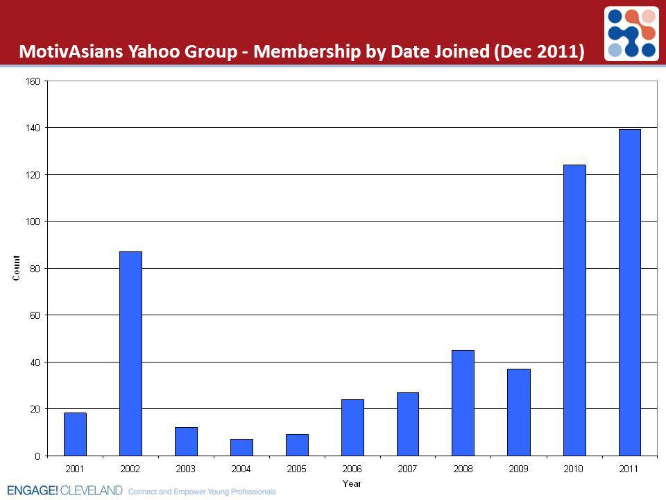 MotivAsians Yahoo Group - Membership by Date Joined (Dec 2011)