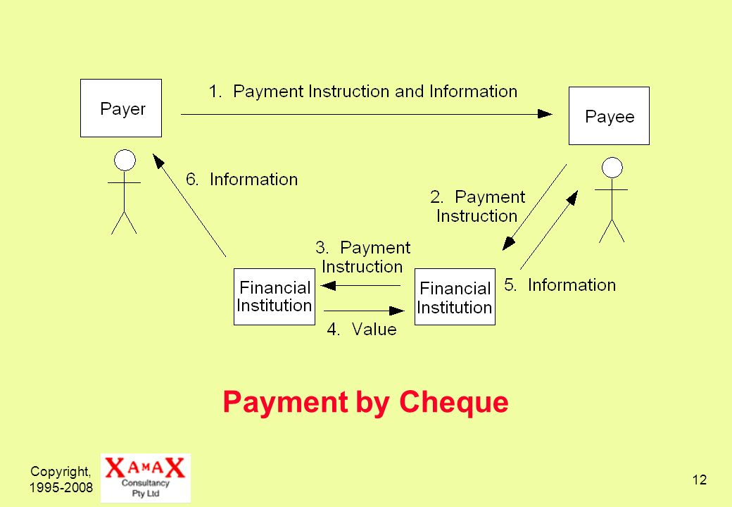 Copyright, 1995-2008 12 Payment by Cheque