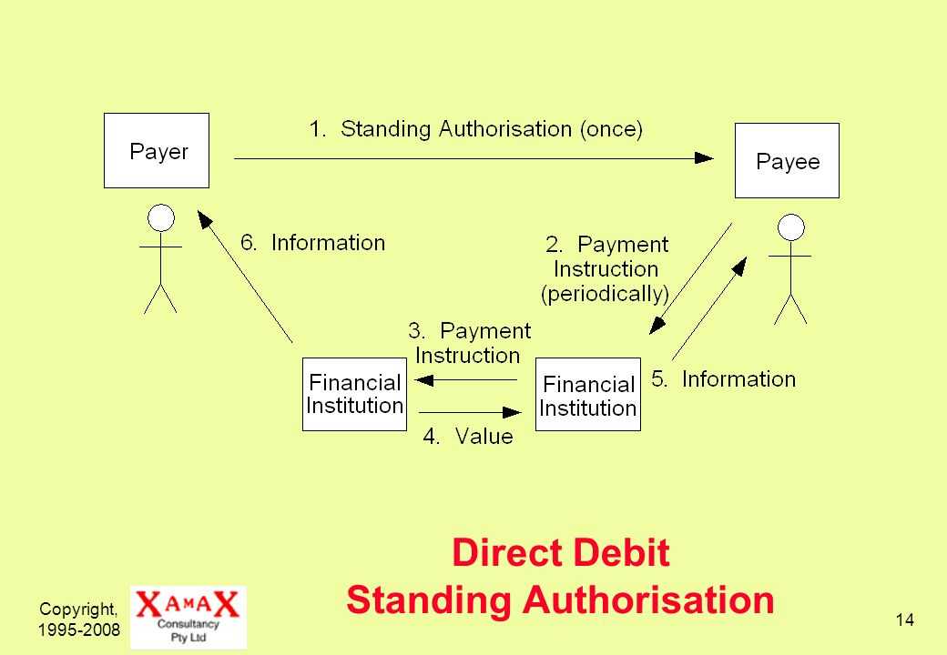 Copyright, 1995-2008 14 Direct Debit Standing Authorisation