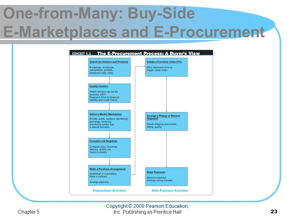 Chapter 5 Copyright © 2009 Pearson Education, Inc. Publishing as Prentice Hall22 One-from-Many: Buy-Side E-Marketplaces and E-Procurement