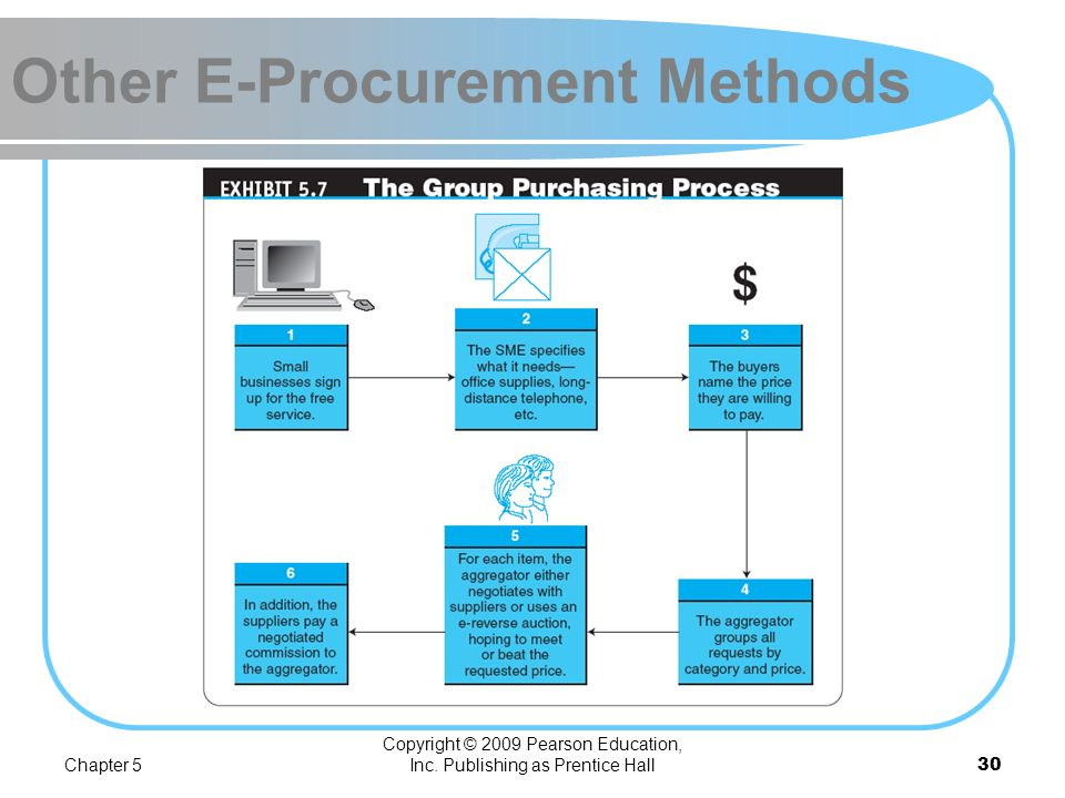 Chapter 5 Copyright © 2009 Pearson Education, Inc. Publishing as Prentice Hall29 Other E-Procurement Methods BUYING AT E-AUCTIONS Group purchasing The