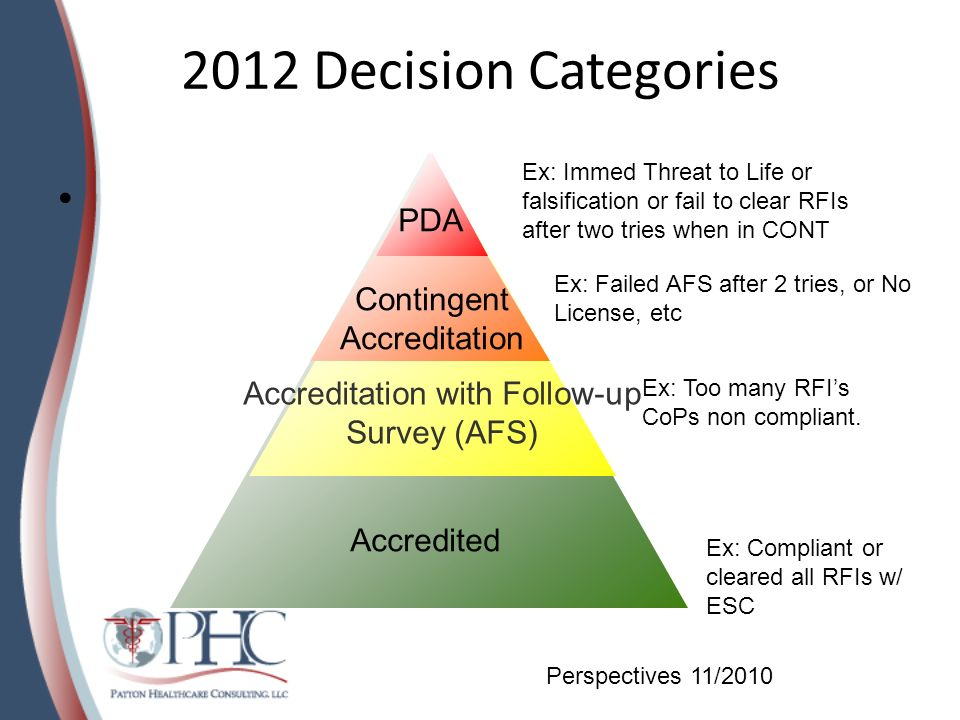 2012 Decision Categories PDA Contingent Accreditation Accreditation with Follow-up Survey (AFS) Accredited Ex: Immed Threat to Life or falsification o