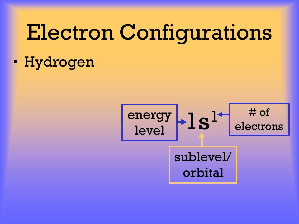 Electron Configurations Hydrogen 1s 1 energy level sublevel/ orbital # of electrons