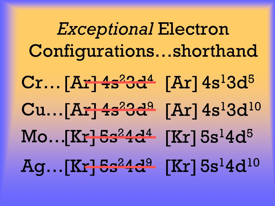 Exceptional Electron Configurations…shorthand [Ar] 4s 2 3d 4 Cr… [Ar] 4s 2 3d 9 Cu… [Kr] 5s 2 4d 4 Mo… [Kr] 5s 2 4d 9 Ag… [Ar] 4s 1 3d 5 [Ar] 4s 1 3d