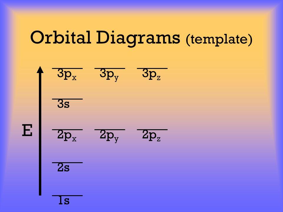 Orbital Diagrams (template) E 1s 2s 2p x 2p y 2p z 3p x 3p y 3p z 3s