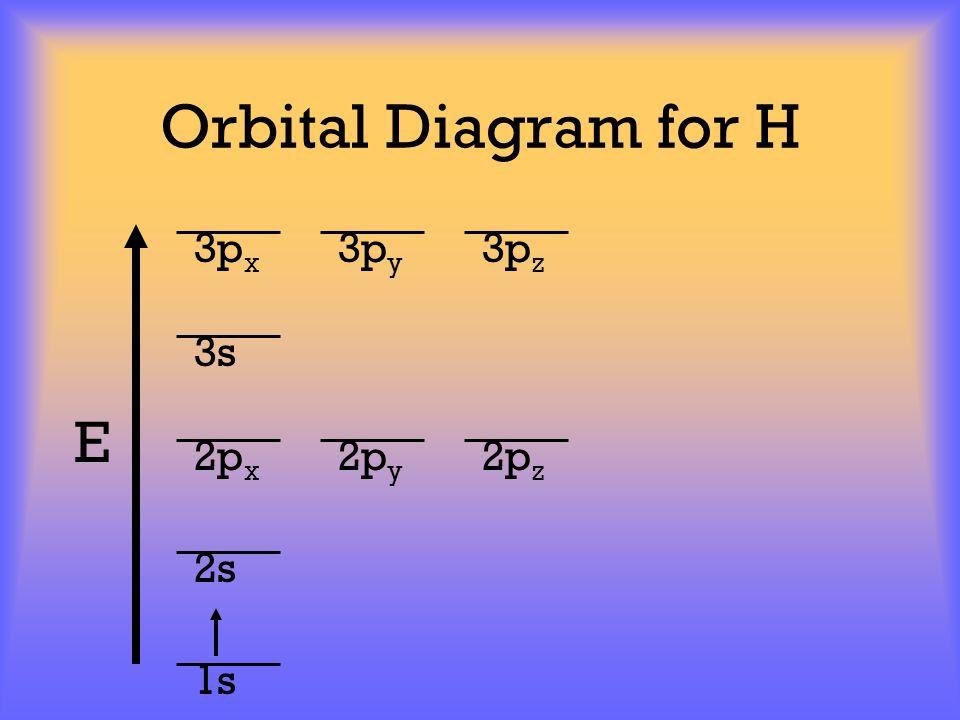 Orbital Diagram for H E 1s 2s 2p x 2p y 2p z 3p x 3p y 3p z 3s