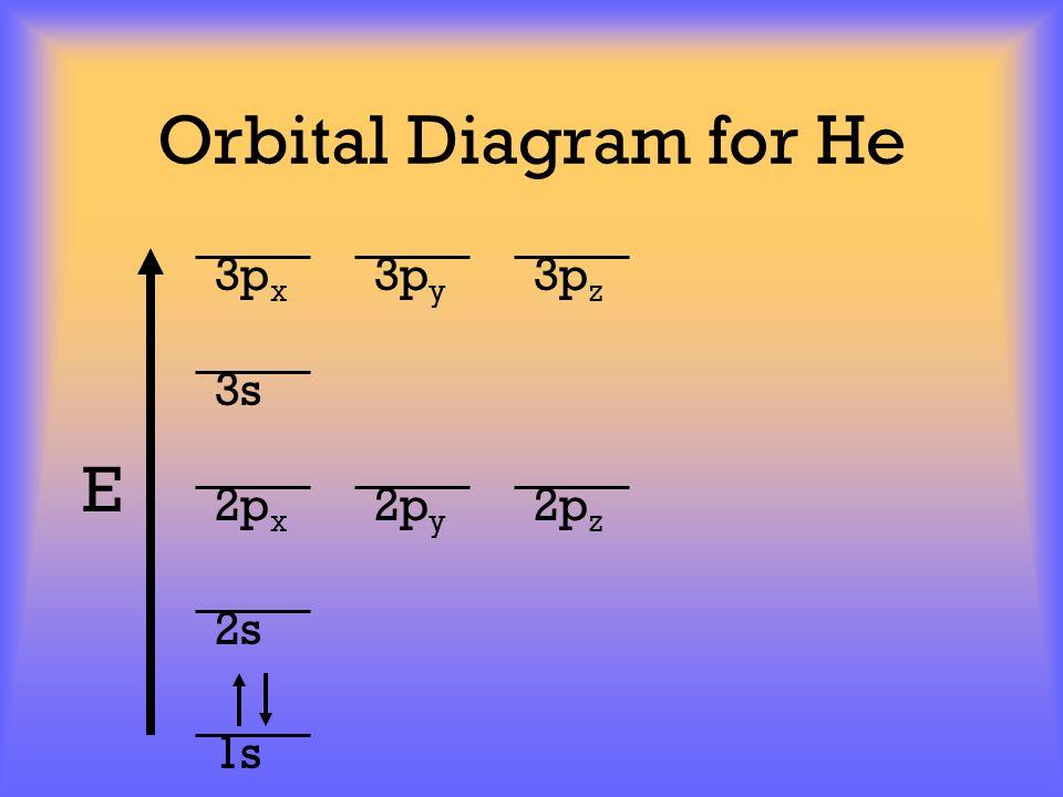 Orbital Diagram for He E 1s 2s 2p x 2p y 2p z 3p x 3p y 3p z 3s