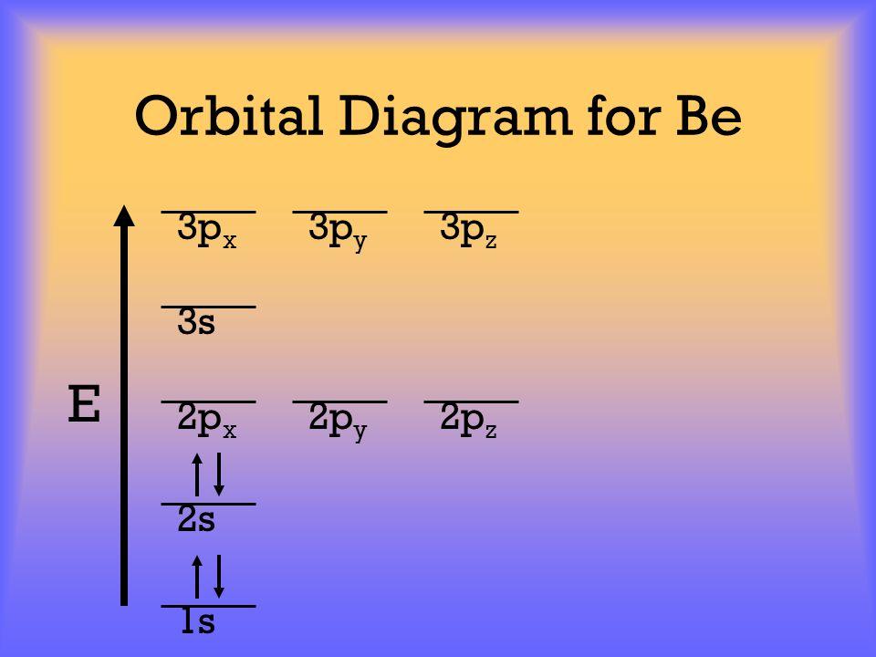 Orbital Diagram for Be E 1s 2s 2p x 2p y 2p z 3p x 3p y 3p z 3s