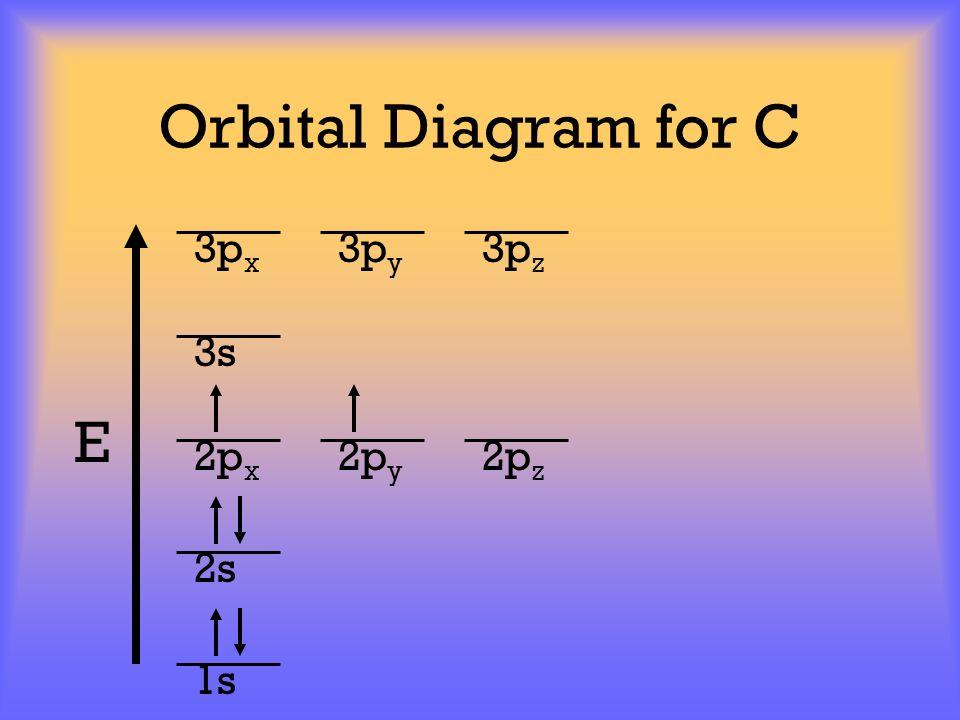 Orbital Diagram for C E 1s 2s 2p x 2p y 2p z 3p x 3p y 3p z 3s