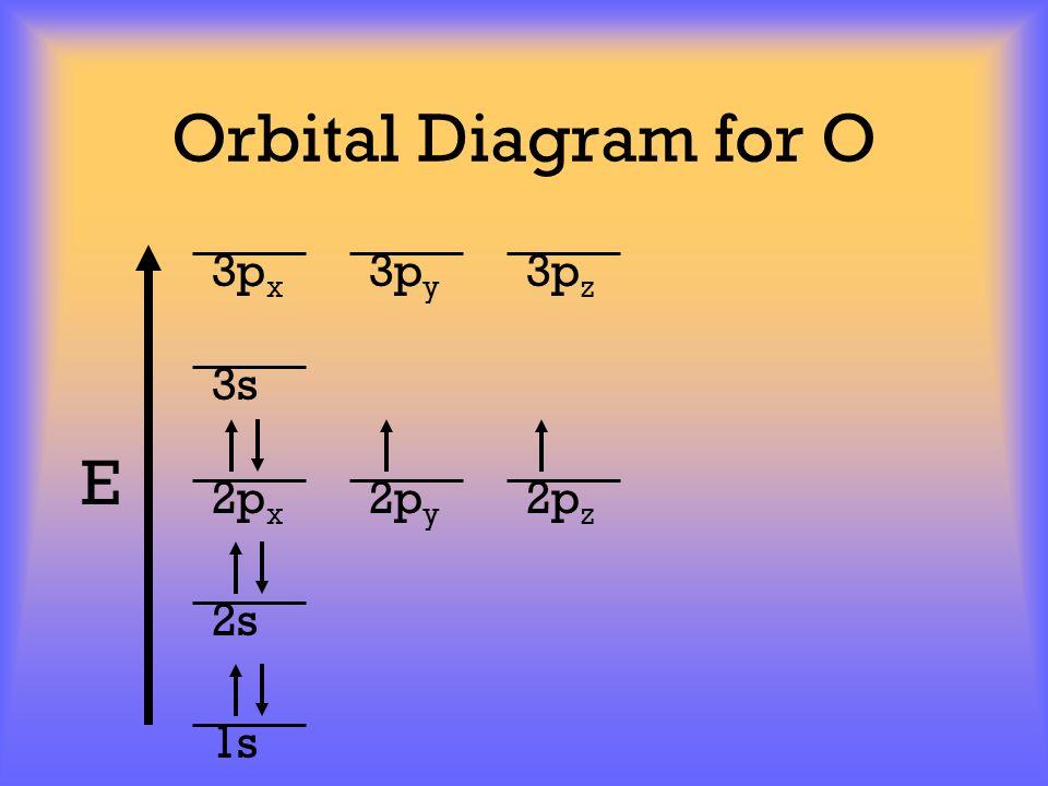 Orbital Diagram for O E 1s 2s 2p x 2p y 2p z 3p x 3p y 3p z 3s