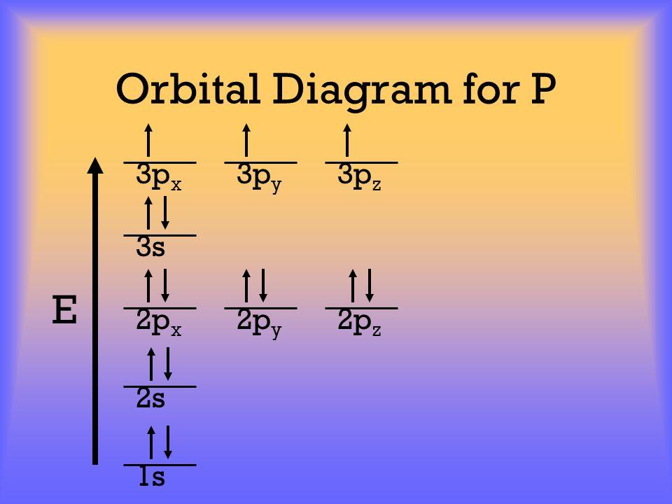 Orbital Diagram for P E 1s 2s 2p x 2p y 2p z 3p x 3p y 3p z 3s