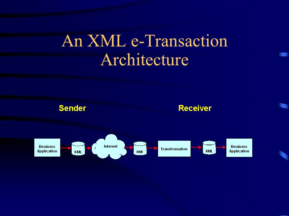 An XML e-Transaction Architecture