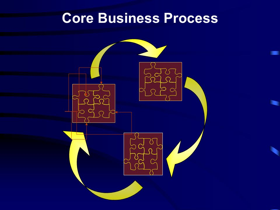 Core Business Process
