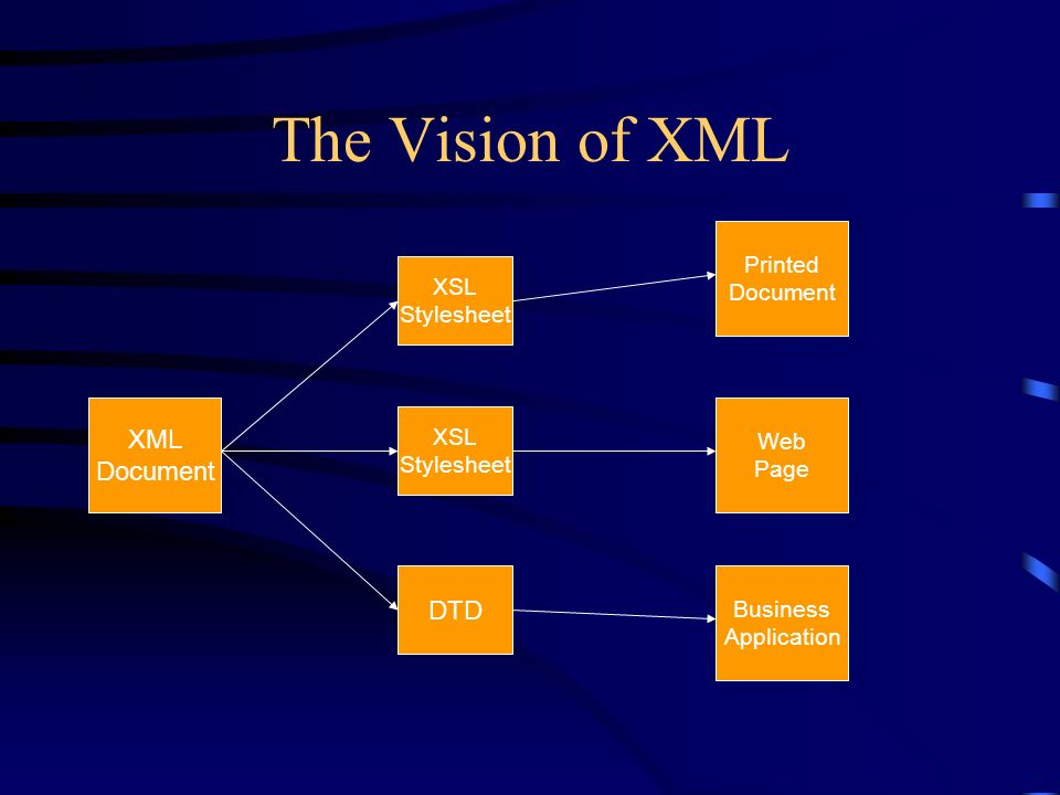 The Vision of XML XML Document XSL Stylesheet XSL Stylesheet DTD Printed Document Web Page Business Application