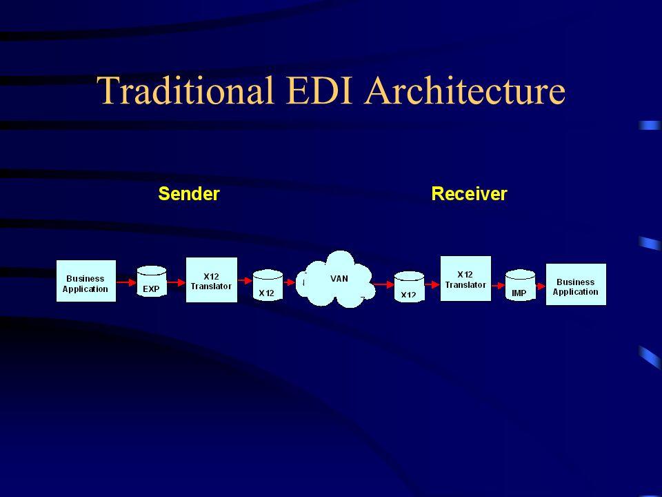 EDI Semantic Resources –Data Hierarchy Table location Loop container Loop hierarchy Segment Composite Syntax & Semantic Notes –Implementation Guide –Implied context