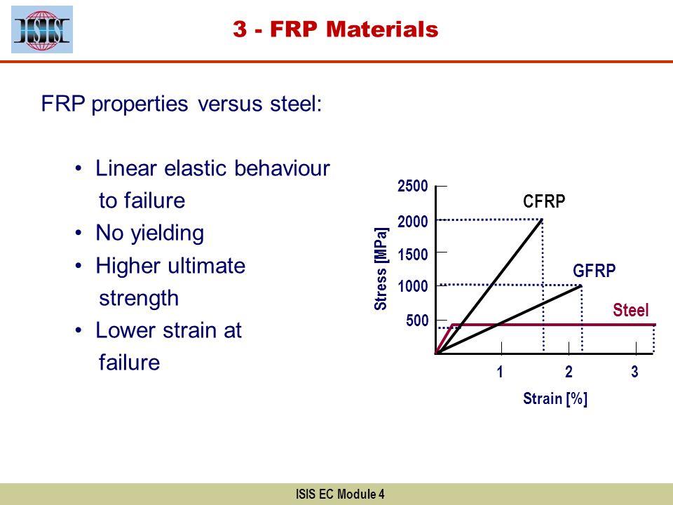 3 - FRP Materials ISIS EC Module 4 FRP properties versus steel: Linear elastic behaviour to failure No yielding Higher ultimate strength Lower strain