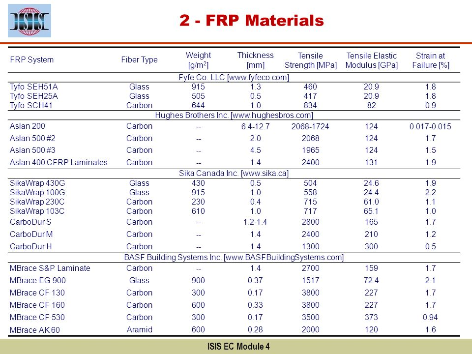 ISIS EC Module 4 2 - FRP Materials FRP SystemFiber Type Weight [g/m 2 ] Thickness [mm] Tensile Strength [MPa] Tensile Elastic Modulus [GPa] Strain at