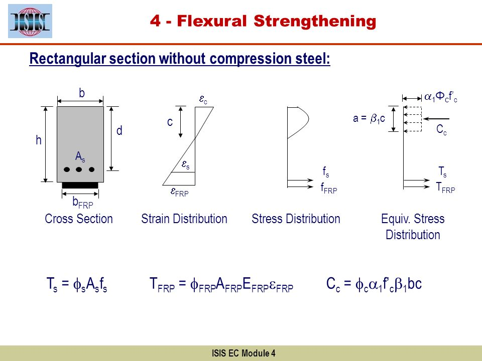 ISIS EC Module 4 Rectangular section without compression steel: b d Cross Section AsAs Strain Distribution FRP c h b FRP s c Stress Distribution fsfs