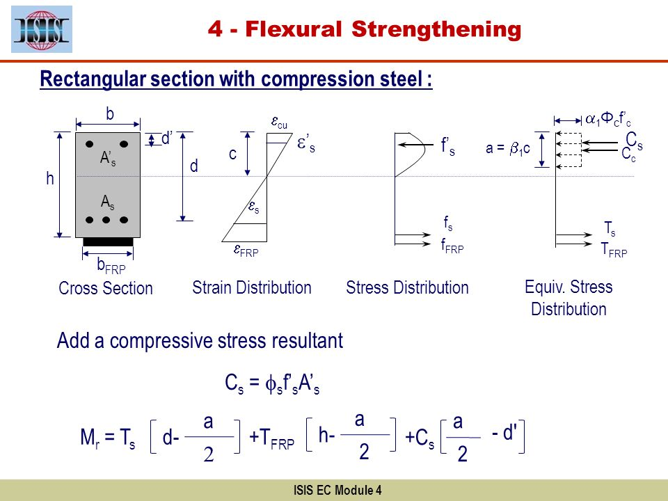 ISIS EC Module 4 b d Cross Section AsAs Rectangular section with compression steel : h b FRP Strain Distribution FRP s c Stress Distribution fsfs f FR