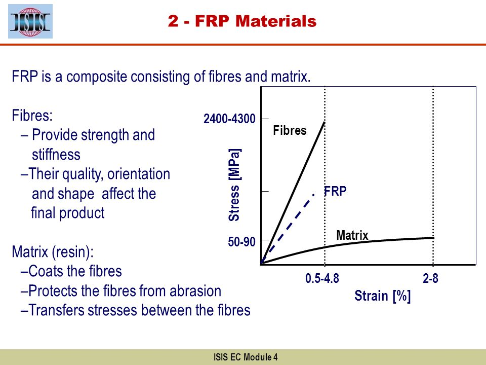 ISIS EC Module 4 FRP material properties are a function of: Fibre quality, orientation and shape Fibre volumetric ratio Adhesion to the matrix Manufacturing process (additives and fillers) 2 - FRP Materials