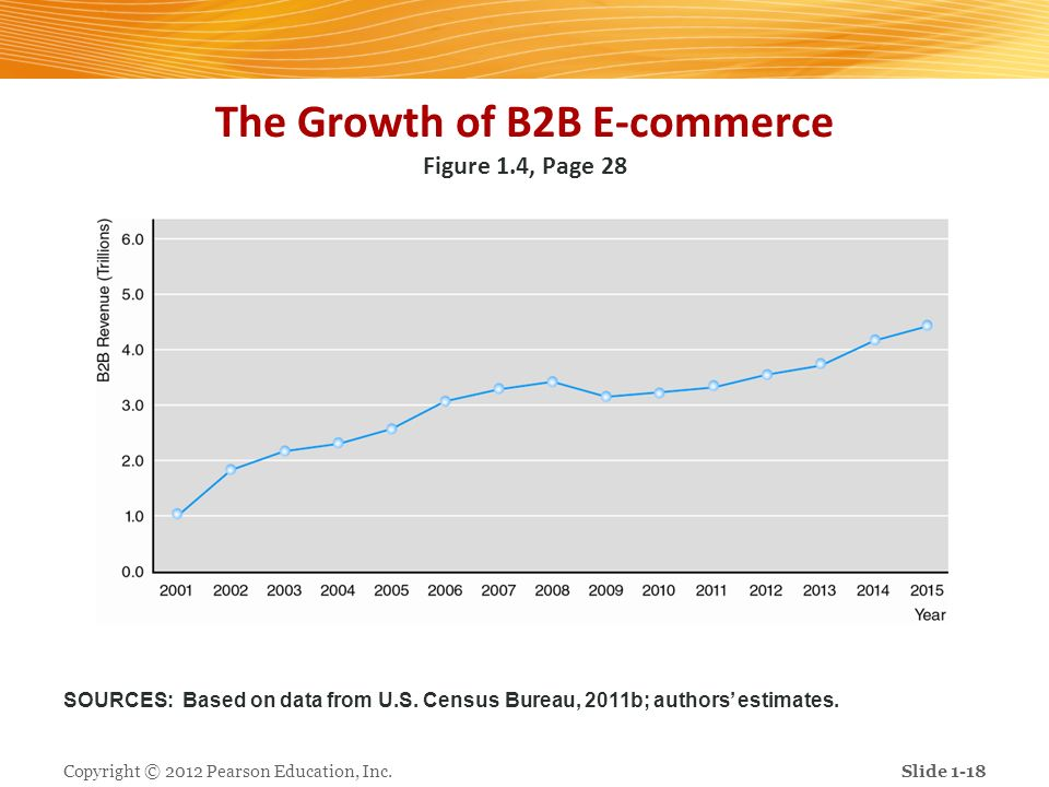 The Growth of B2B E-commerce Figure 1.4, Page 28 Copyright © 2012 Pearson Education, Inc.Slide 1-18 SOURCES: Based on data from U.S. Census Bureau, 20